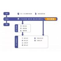 RIV锐智LPWAN(LoRa及NB-IoT)解决方案