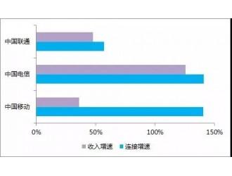 连接增长124%,物联网成为运营商进攻的武器?