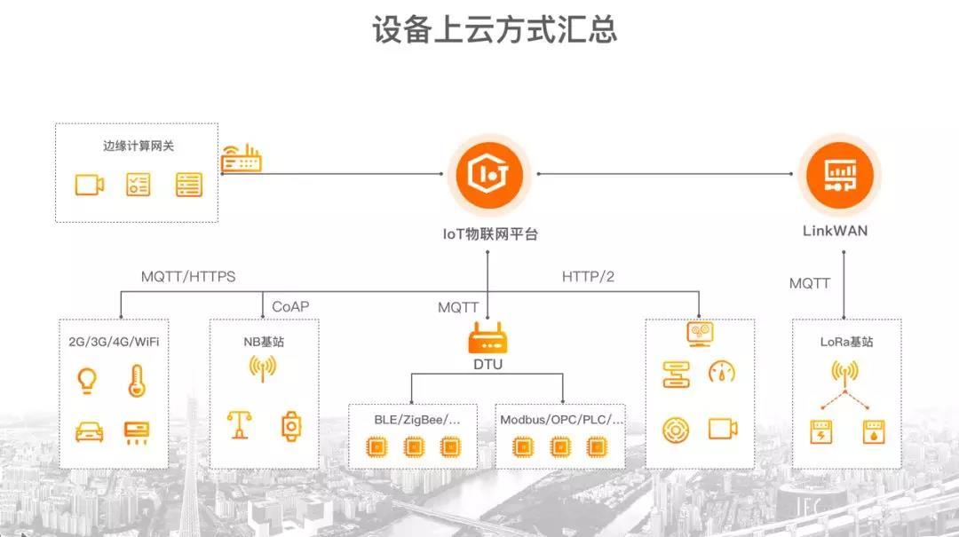 【展商快报】阿里云推出AIoT连接普惠活动 500家企业设备上云资费将大幅下降