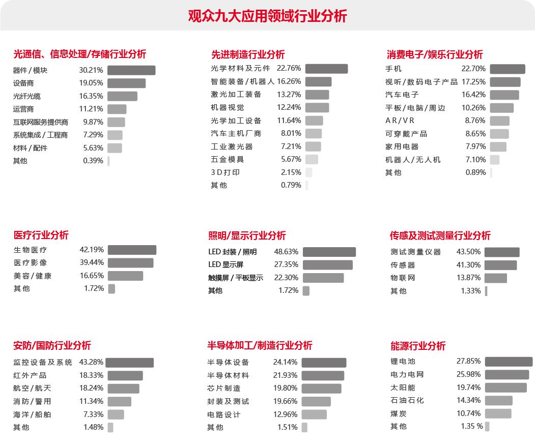 观众九大应用领域行业分析表