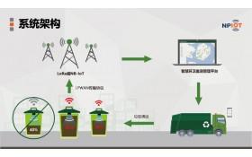 智能垃圾监测管理系统