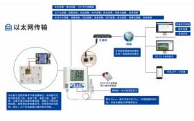 以太网温湿度传感器监测解决方案